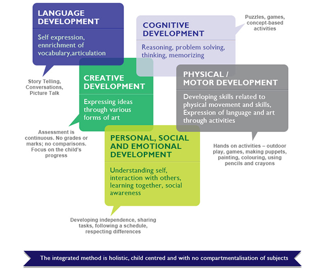 the concept of cognitive development Information about cognitive changes during adolescence and how to encourage positive and healthy cognitive development.